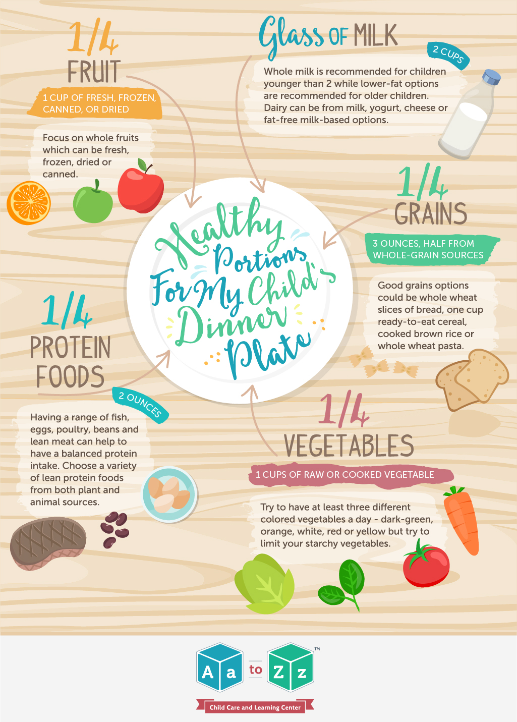 Healthy-Portions-For-My Childs-Dinner-Plate-01  sc 1 st  Aa to Zz Child Care & Healthy-Portions-For-My Childs-Dinner-Plate-01 - Aa to Zz